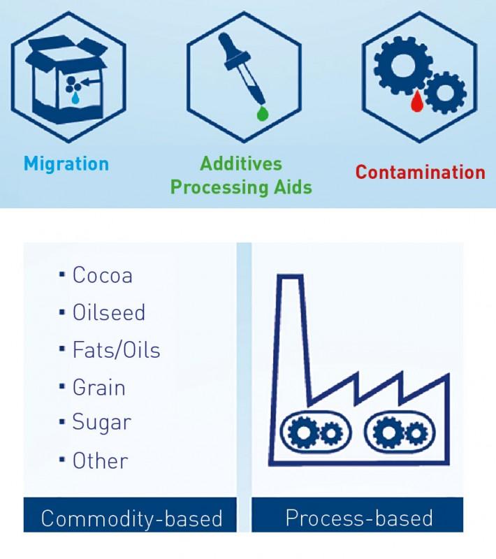MOSH/MOAH food contamination - labor&more